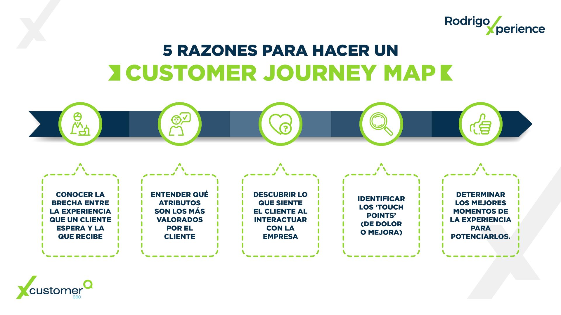Infografía CX | 5 razones para hacer un Customer Journey Map
