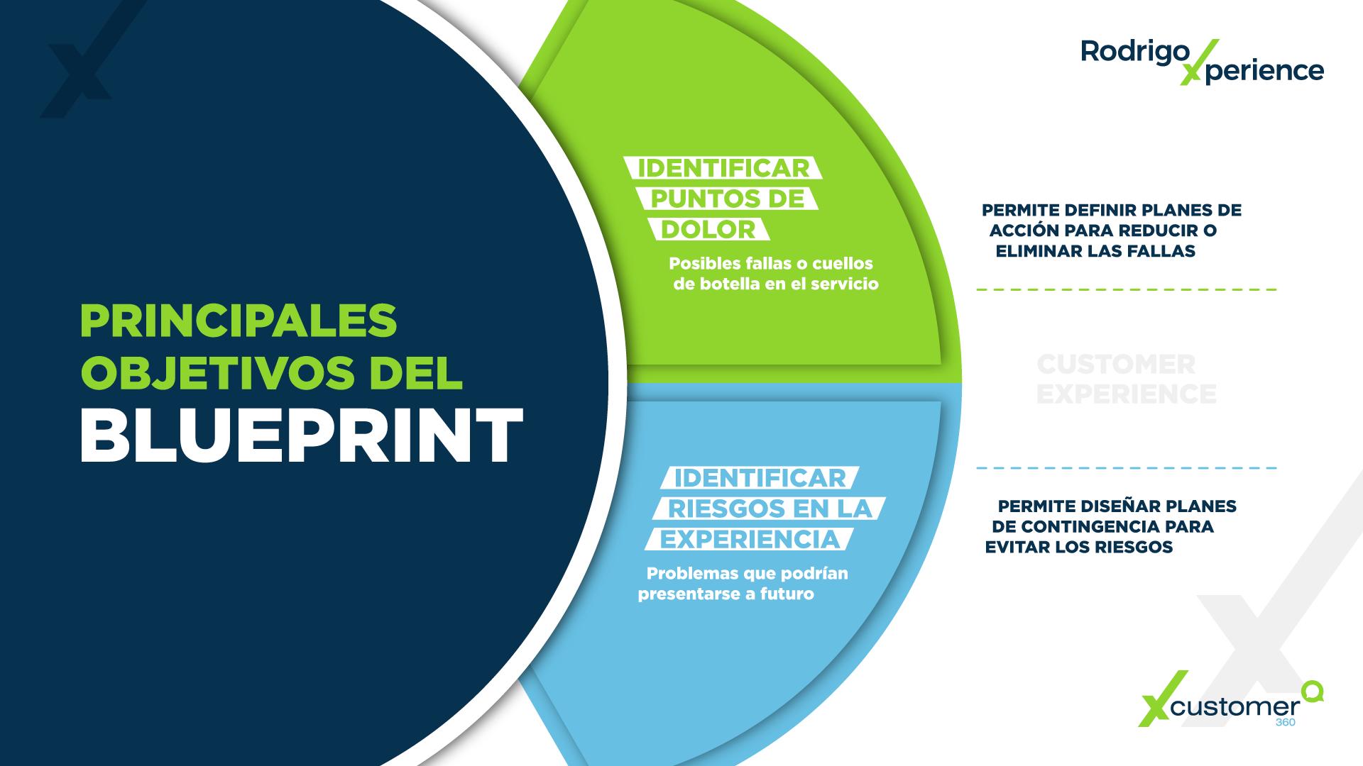 Infografía CX | Principales objetivos del Blueprint
